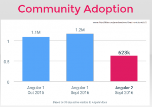 angular_community_adoption